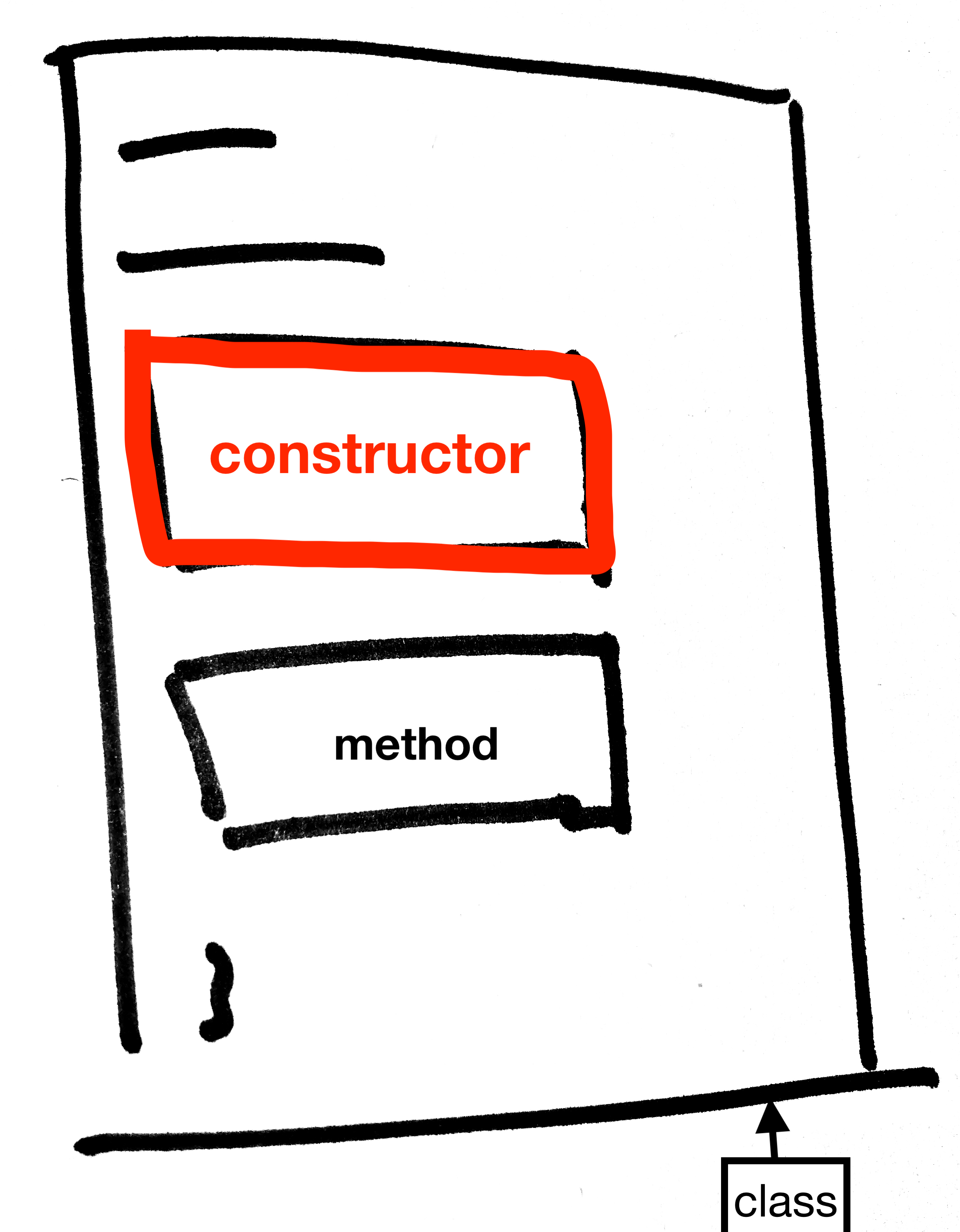 constructor in class java